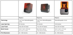 Form 2, 3, 3L comparaison