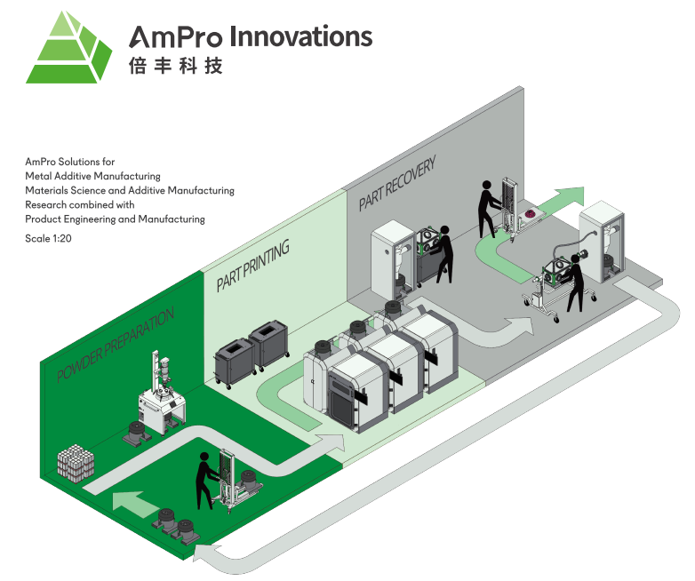 AmPro innovations