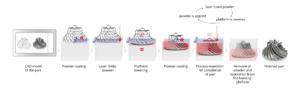 3D Micro Print