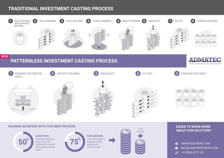recision Investment Casting