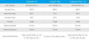 Comparaison des machines Funmat